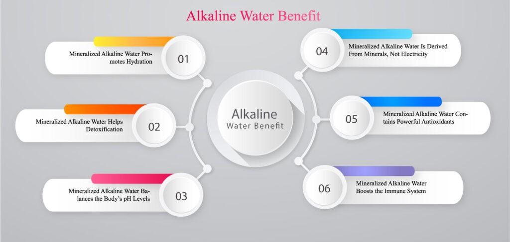 Alkaline water in Bangladesh