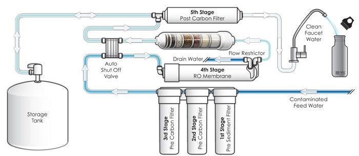 reverse-osmosis-method