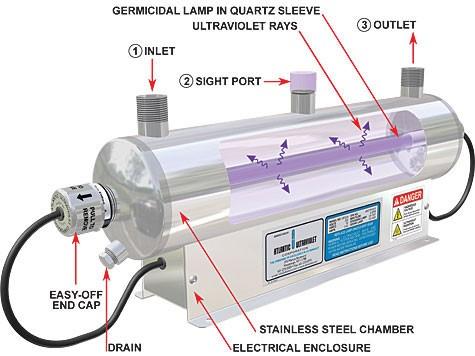 water-purifier-in-bangladesh-uv-method