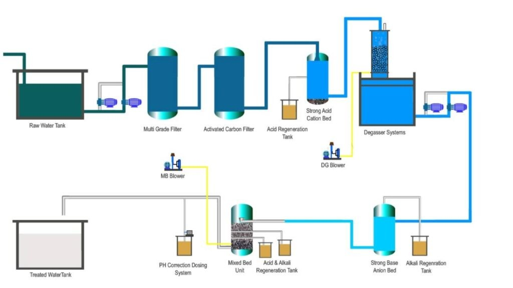 Demineralization Plant In Bangladesh