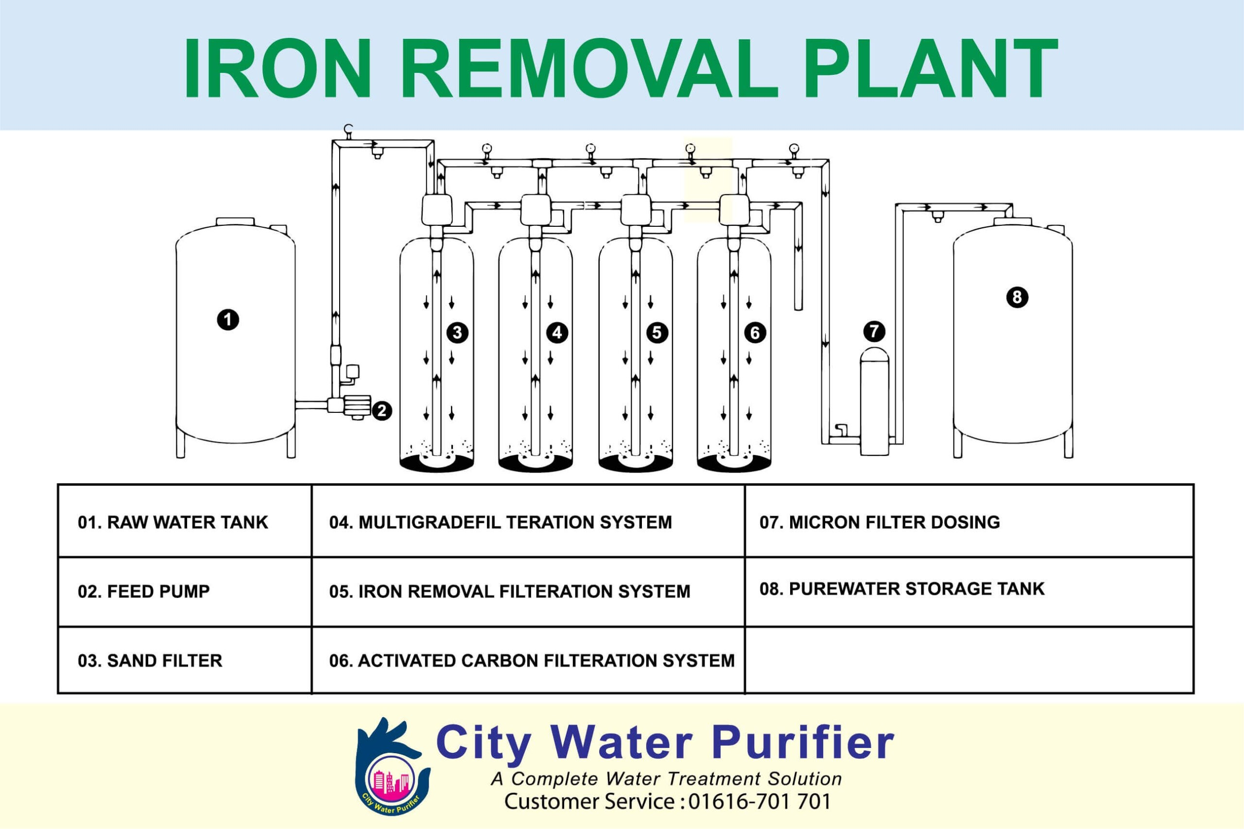 Iron Removal Plant In Bangladesh